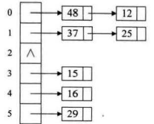 散列表(哈希表)介绍