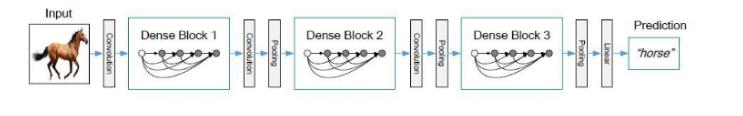 CNN网络架构演进:从LeNet到DenseNet