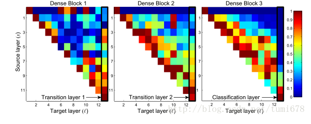 Densely Connected Convolutional Networks翻译