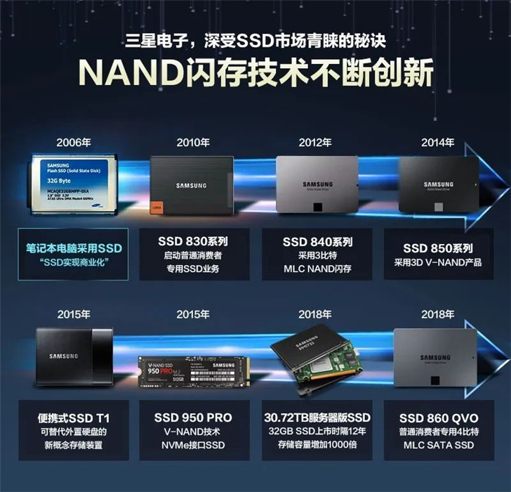 三星固态硬盘发展历程:2005年SSD研发成功,次年商业化