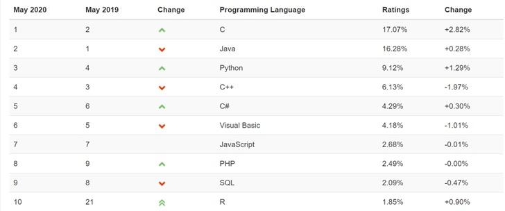 那些想要替代 C 与 Java 们的后浪,如今混得怎么样?
