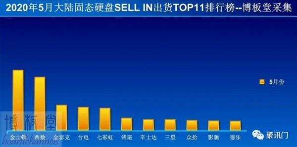 5 月固态硬盘中国大陆 TOP11 出货量排名:金士顿、西数领先