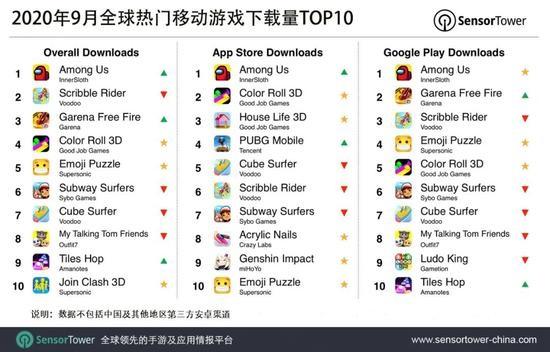 9 月全球热门移动游戏下载排行榜:《Among Us》排名第一