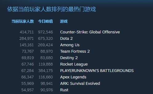 Steam 销量周榜:《恐鬼症》四连冠,《赛博朋克 2077》连降至第七名