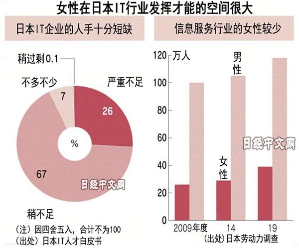 日媒:日本IT行业中女性比例逐渐扩大